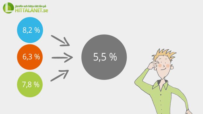 Samla dina lån - det sparar du pengar på