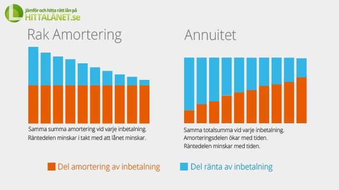rak-amortering-annuitet-graphics